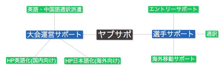 sports-map